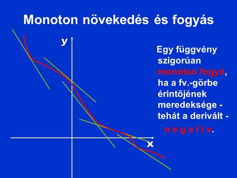 Monoton növekedés és fogyás Egy függvény szigorúan monoton fogyó, ha a fv.-görbe érintőjének meredeksége - tehát a derivált - n e g a t í v.