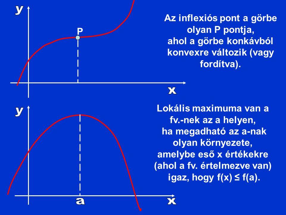 P Az inflexiós pont a görbe olyan P pontja, ahol a görbe konkávból konvexre változik (vagy fordítva). Lokális maximuma van a fv.-nek az a helyen, ha m