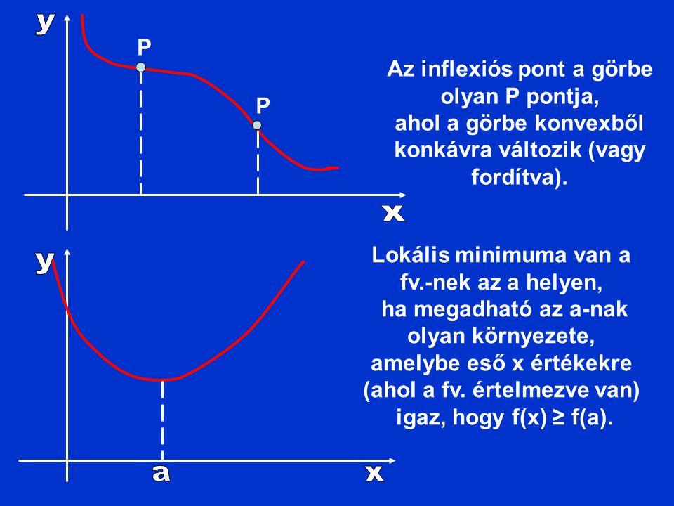 P P Az inflexiós pont a görbe olyan P pontja, ahol a görbe konvexből konkávra változik (vagy fordítva). Lokális minimuma van a fv.-nek az a helyen, ha
