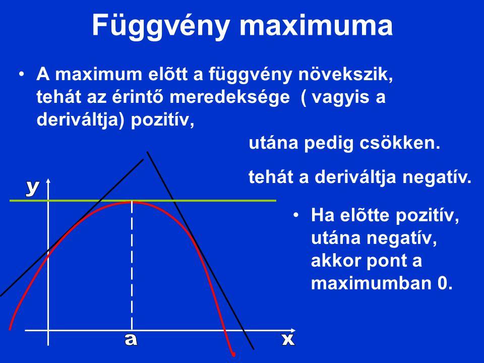 Függvény maximuma A maximum elõtt a függvény növekszik, tehát az érintő meredeksége ( vagyis a deriváltja) pozitív, Ha elõtte pozitív, utána negatív,