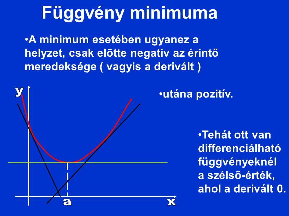 Függvény minimuma A minimum esetében ugyanez a helyzet, csak elõtte negatív az érintő meredeksége ( vagyis a derivált ) utána pozitív. Tehát ott van d