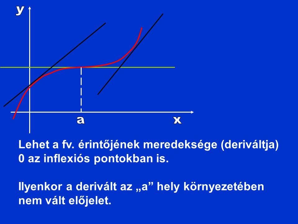"""Lehet a fv. érintőjének meredeksége (deriváltja) 0 az inflexiós pontokban is. Ilyenkor a derivált az """"a"""" hely környezetében nem vált előjelet."""