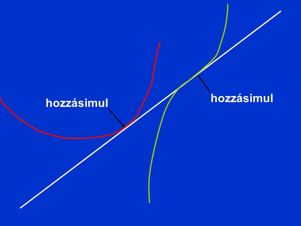 Függvény maximuma A maximum elõtt a függvény növekszik, tehát az érintő meredeksége ( vagyis a deriváltja) pozitív, Ha elõtte pozitív, utána negatív, akkor pont a maximumban 0.