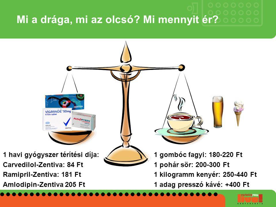 Mi a drága, mi az olcsó? Mi mennyit ér? 1 havi gyógyszer térítési díja: Carvedilol-Zentiva: 84 Ft Ramipril-Zentiva: 181 Ft Amlodipin-Zentiva 205 Ft 1