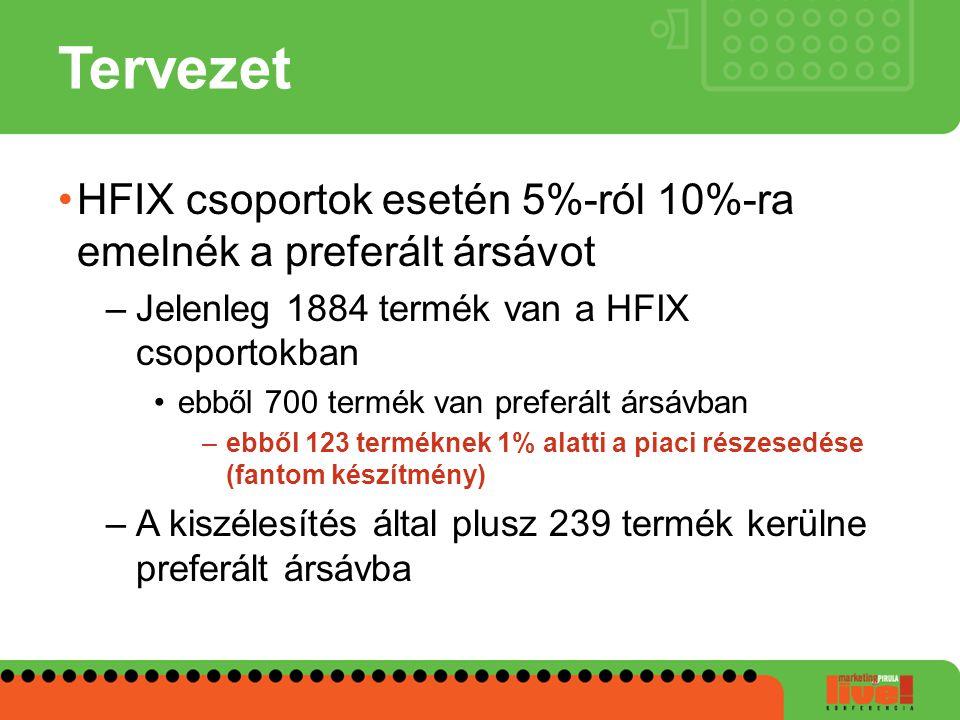 Tervezet HFIX csoportok esetén 5%-ról 10%-ra emelnék a preferált ársávot –Jelenleg 1884 termék van a HFIX csoportokban ebből 700 termék van preferált