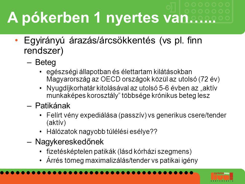 A pókerben 1 nyertes van…... Egyirányú árazás/árcsökkentés (vs pl. finn rendszer) –Beteg egészségi állapotban és élettartam kilátásokban Magyarország