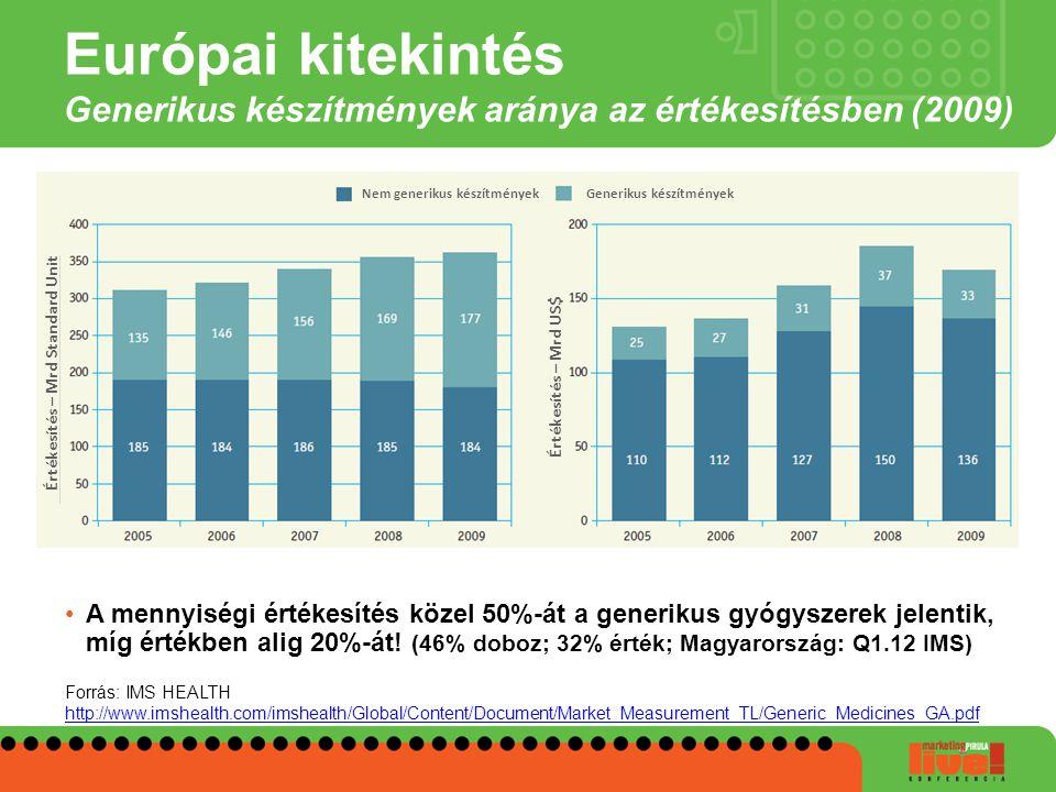 Európai kitekintés Generikus készítmények aránya az értékesítésben (2009) A mennyiségi értékesítés közel 50%-át a generikus gyógyszerek jelentik, míg