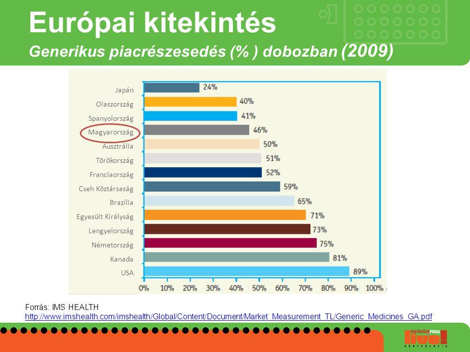 Európai kitekintés Generikus piacrészesedés (% ) dobozban (2009) Forrás: IMS HEALTH http://www.imshealth.com/imshealth/Global/Content/Document/Market_