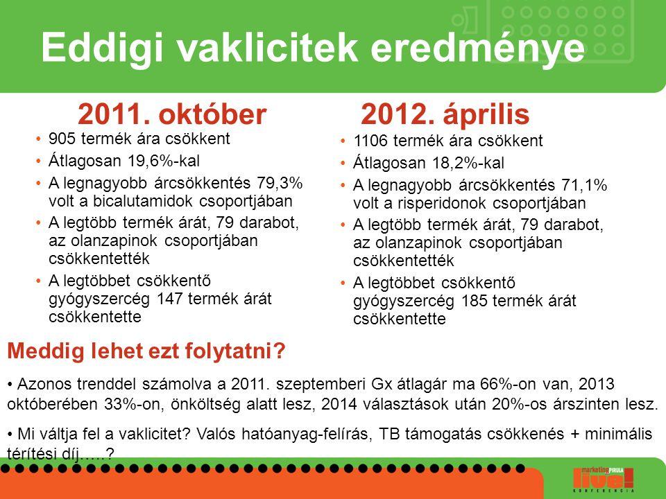 Eddigi vaklicitek eredménye 905 termék ára csökkent Átlagosan 19,6%-kal A legnagyobb árcsökkentés 79,3% volt a bicalutamidok csoportjában A legtöbb te