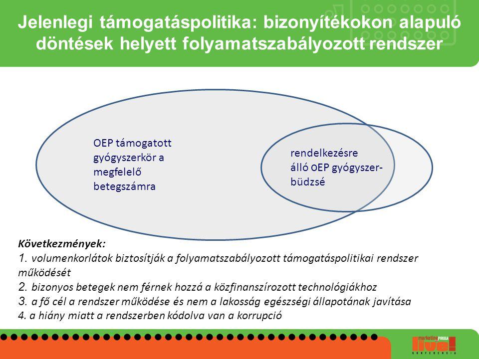 Jelenlegi támogatáspolitika: bizonyítékokon alapuló döntések helyett folyamatszabályozott rendszer OEP támogatott gyógyszerkör a megfelelő betegszámra