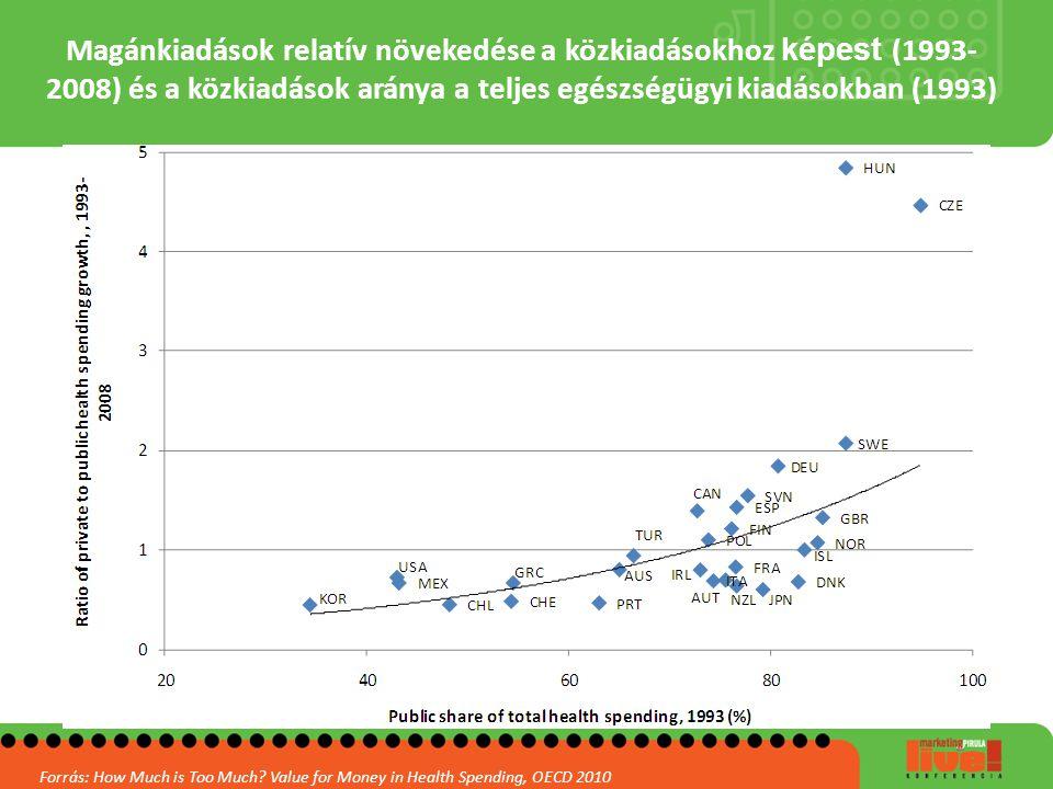 Magánkiadások relatív növekedése a közkiadásokhoz képest (1993- 2008) és a közkiadások aránya a teljes egészségügyi kiadásokban (1993) Forrás: How Muc