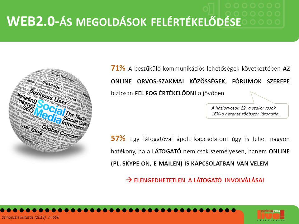 WEB2.0- ÁS MEGOLDÁSOK FELÉRTÉKELŐDÉSE Szinapszis kutatás (2013), n=506 71% A beszűkülő kommunikációs lehetőségek következtében AZ ONLINE ORVOS-SZAKMAI