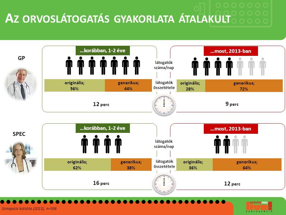 A Z ORVOSLÁTOGATÁS GYAKORLATA ÁTALAKULT Szinapszis kutatás (2013), n=506 12 perc 9 perc …korábban, 1-2 éve …most, 2013-ban GP SPEC látogatók száma/nap