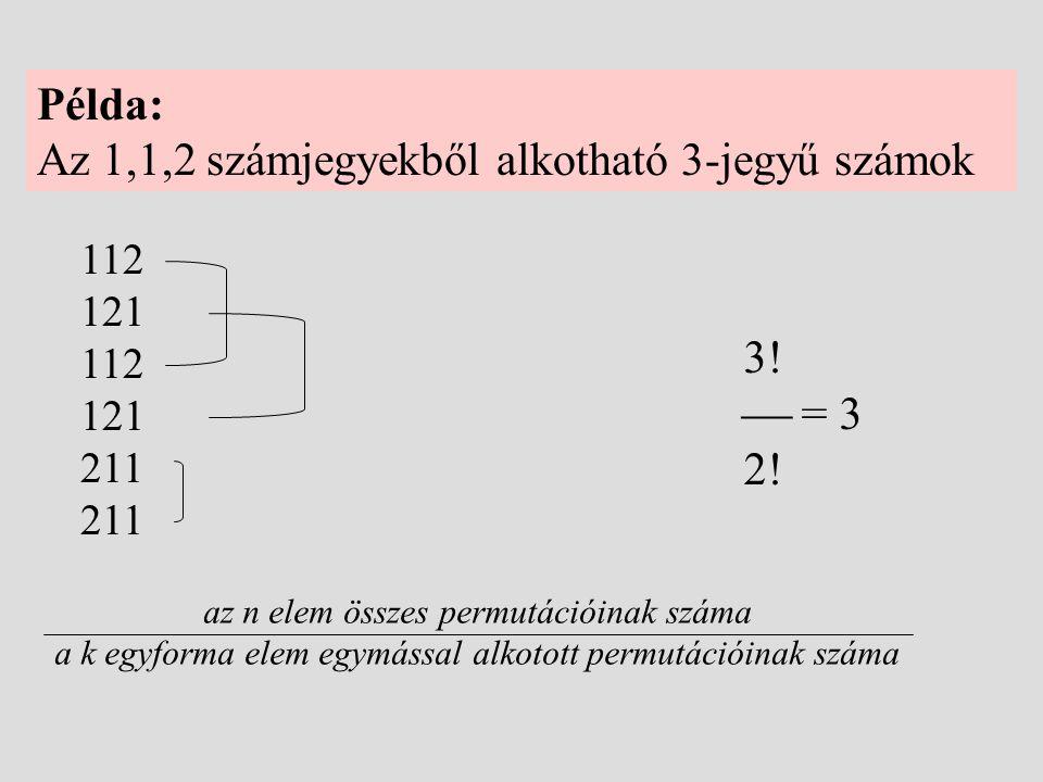 Példa: Az 1,1,2 számjegyekből alkotható 3-jegyű számok 112 121 112 121 211 az n elem összes permutációinak száma a k egyforma elem egymással alkotott