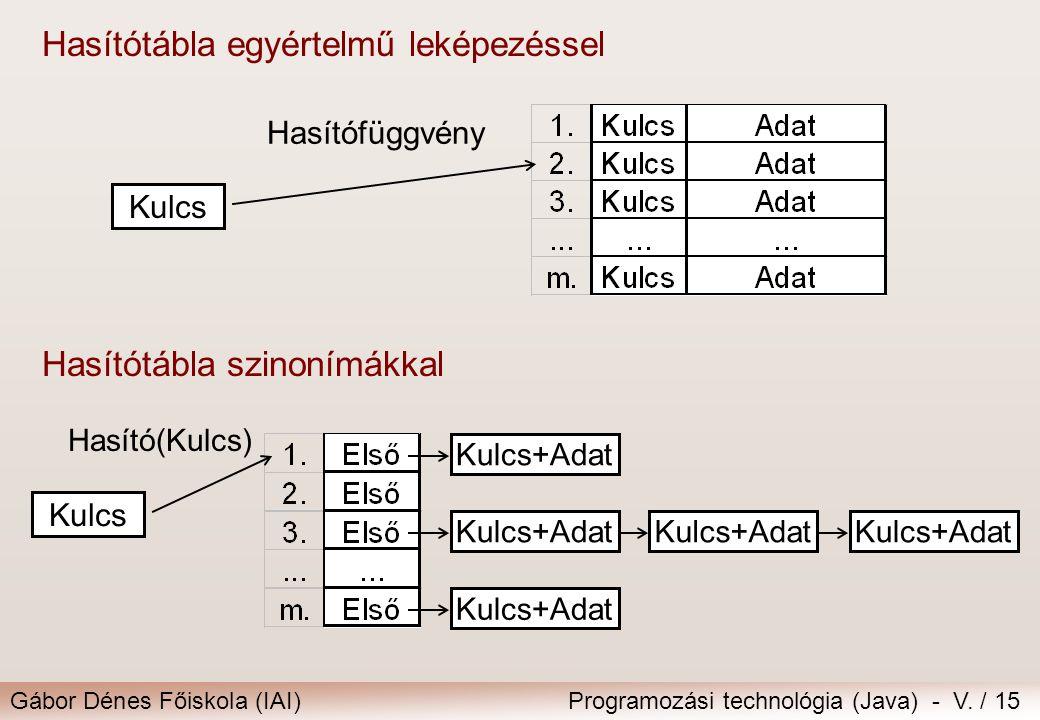Gábor Dénes Főiskola (IAI)Programozási technológia (Java) - V. / 15 Hasítótábla egyértelmű leképezéssel Kulcs Hasítófüggvény Hasítótábla szinonímákkal