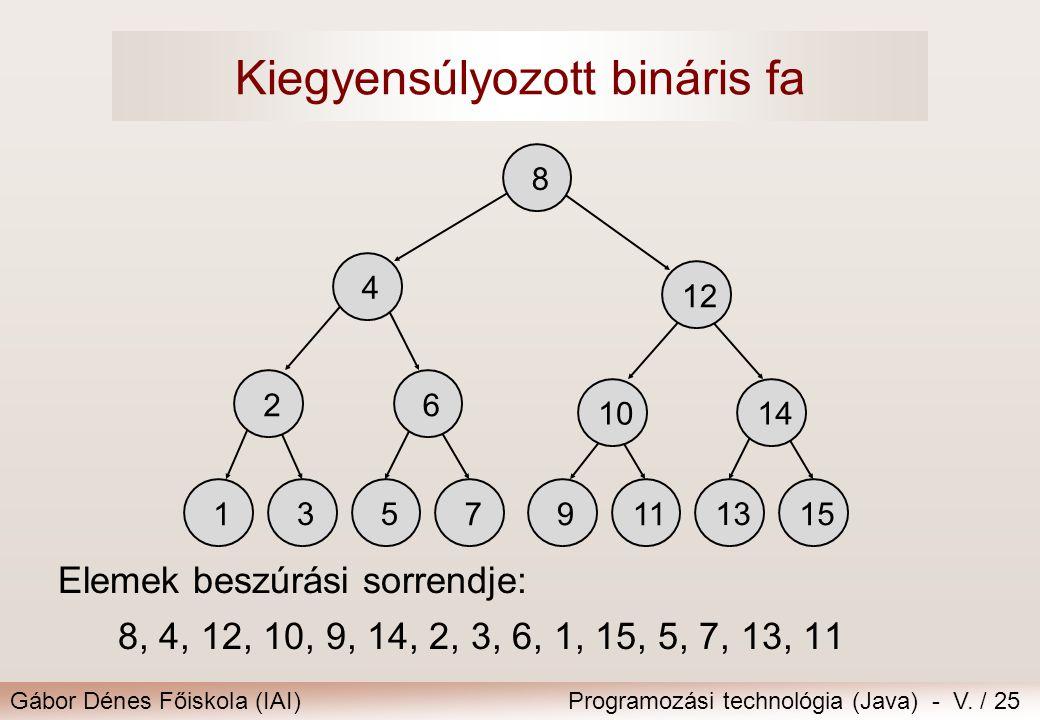 Gábor Dénes Főiskola (IAI)Programozási technológia (Java) - V. / 25 Kiegyensúlyozott bináris fa Elemek beszúrási sorrendje: 8, 4, 12, 10, 9, 14, 2, 3,