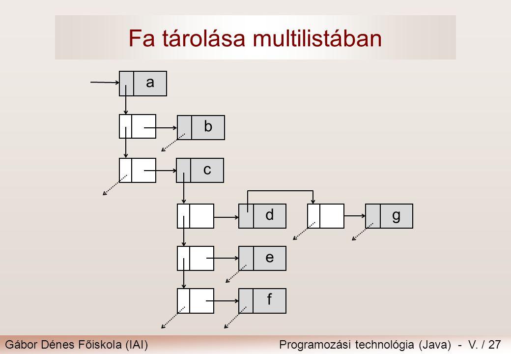Gábor Dénes Főiskola (IAI)Programozási technológia (Java) - V. / 27 Fa tárolása multilistában d a b c f e g