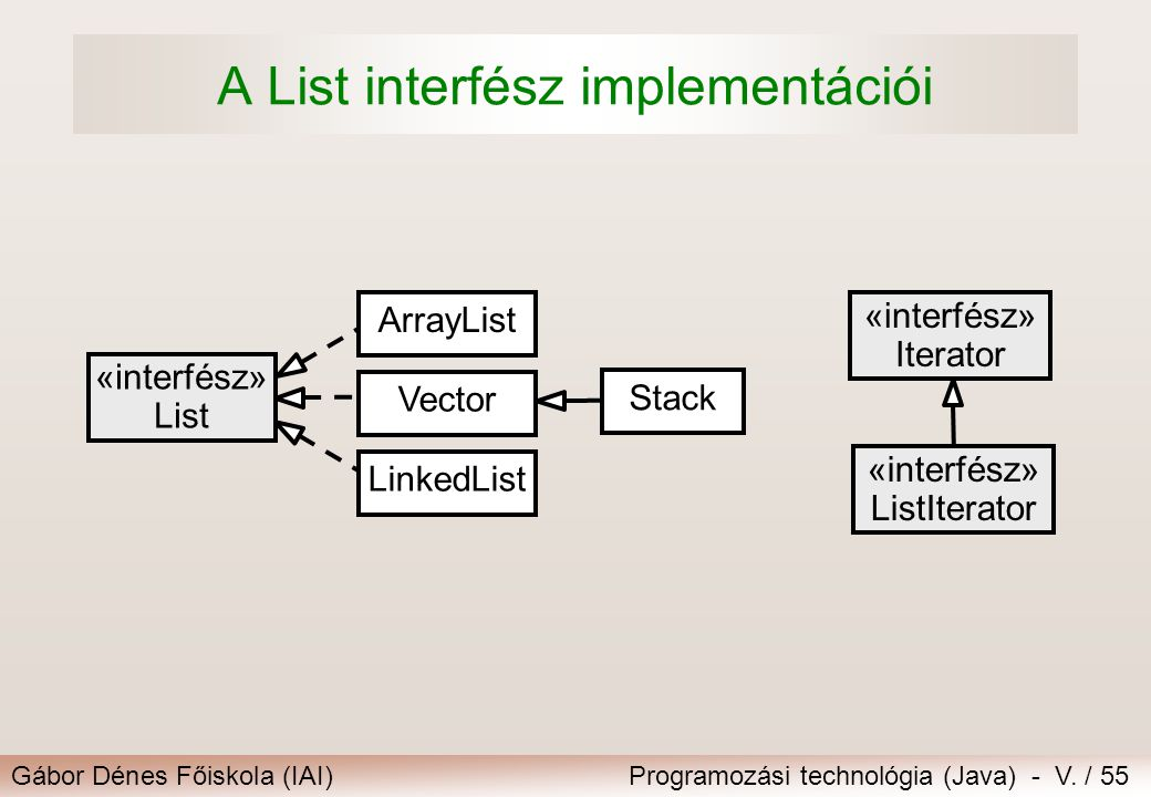 Gábor Dénes Főiskola (IAI)Programozási technológia (Java) - V. / 55 A List interfész implementációi «interfész» List Vector ArrayList LinkedList Stack