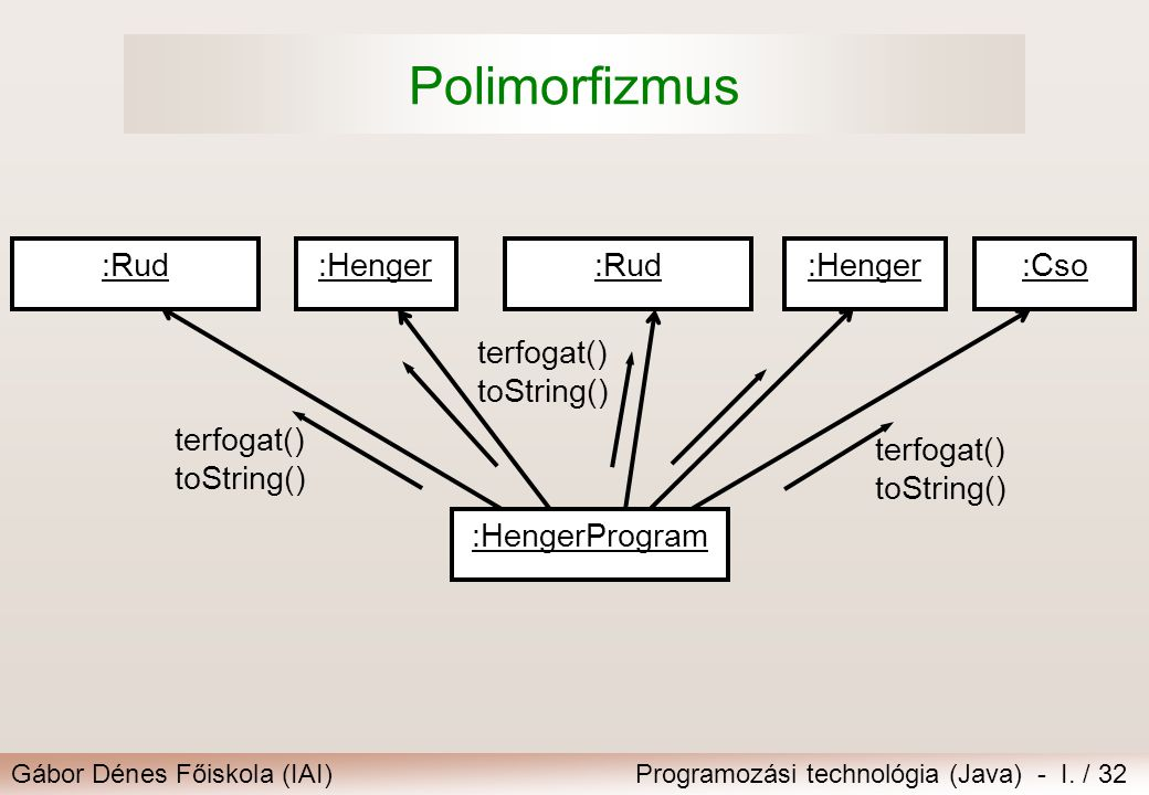 Gábor Dénes Főiskola (IAI)Programozási technológia (Java) - I. / 32 Polimorfizmus :Henger:Rud:Henger:Cso:Rud :HengerProgram terfogat() toString() terf