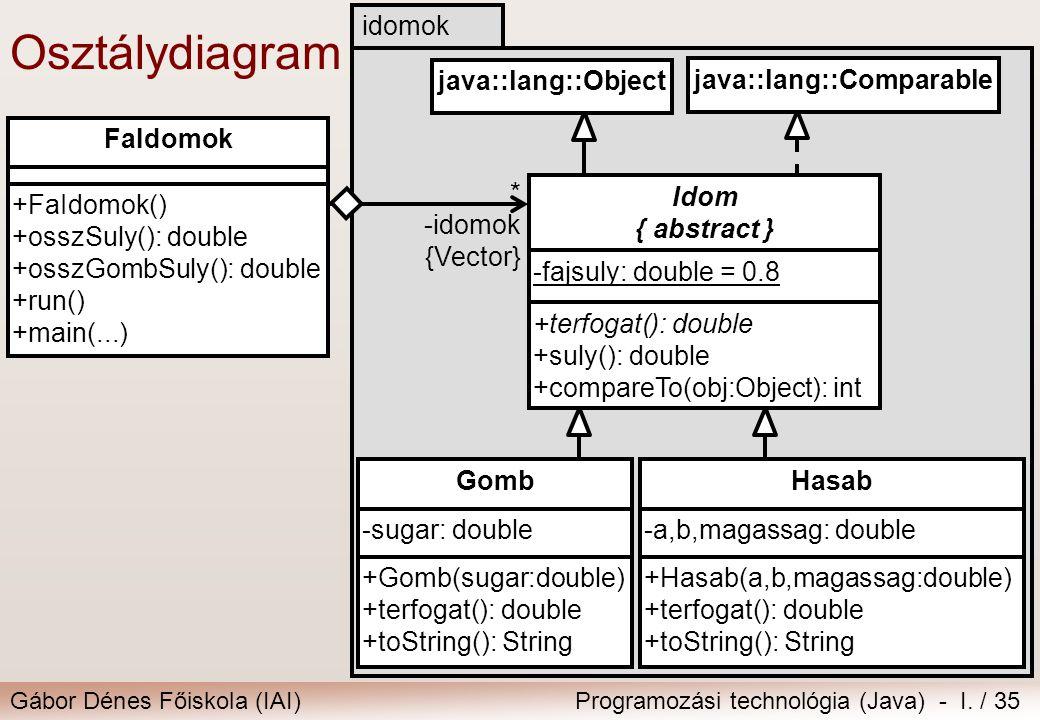 Gábor Dénes Főiskola (IAI)Programozási technológia (Java) - I. / 35 Osztálydiagram idomok * -idomok {Vector} Hasab -a,b,magassag: double +Hasab(a,b,ma