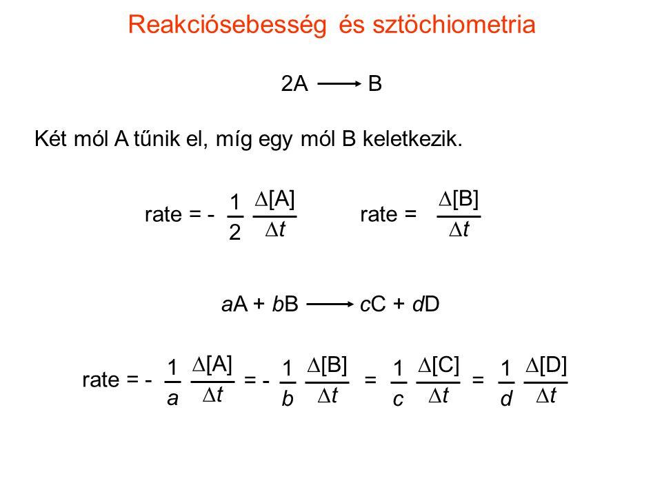 Reakciósebesség és sztöchiometria 2A B Két mól A tűnik el, míg egy mól B keletkezik. rate =  [B] tt rate = -  [A] tt 1 2 aA + bB cC + dD rate =