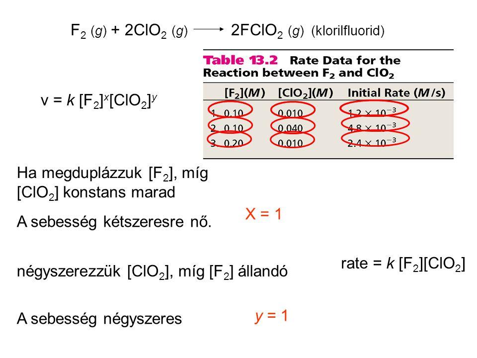 F 2 (g) + 2ClO 2 (g) 2FClO 2 (g) (klorilfluorid) v = k [F 2 ] x [ClO 2 ] y Ha megduplázzuk [F 2 ], míg [ClO 2 ] konstans marad A sebesség kétszeresre