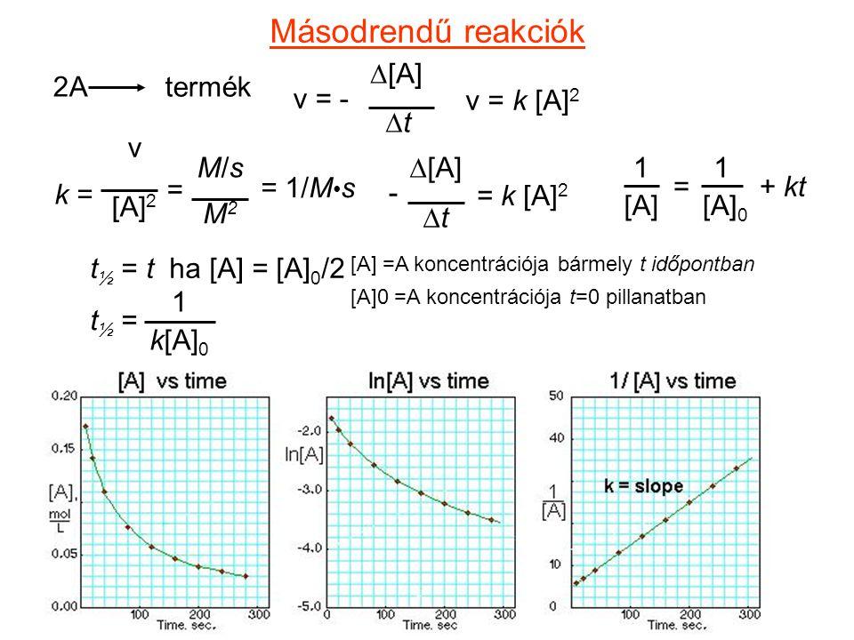 Másodrendű reakciók 2A termék v = -  [A] tt v = k [A] 2 k = v [A] 2 = 1/M s M/sM/s M2M2 =  [A] tt = k [A] 2 - [A] =A koncentrációja bármely t id