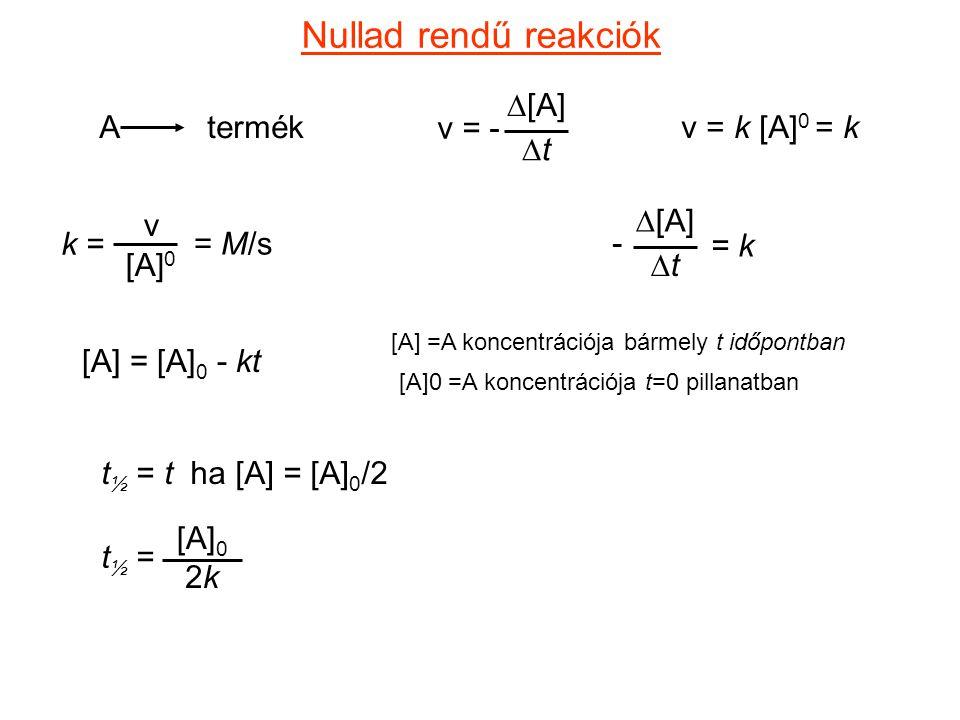 Nullad rendű reakciók A termék v = -  [A] tt v = k [A] 0 = k k = v [A] 0 = M/s  [A] tt = k - [A] =A koncentrációja bármely t időpontban [A]0 =A