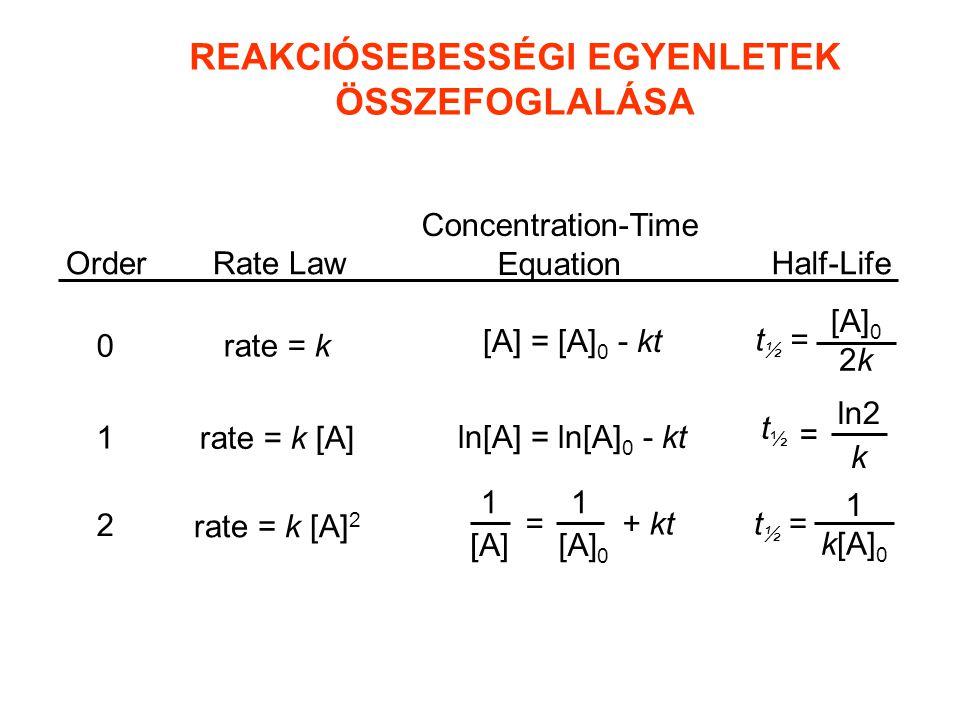 REAKCIÓSEBESSÉGI EGYENLETEK ÖSSZEFOGLALÁSA OrderRate Law Concentration-Time Equation Half-Life 0 1 2 rate = k rate = k [A] rate = k [A] 2 ln[A] = ln[A