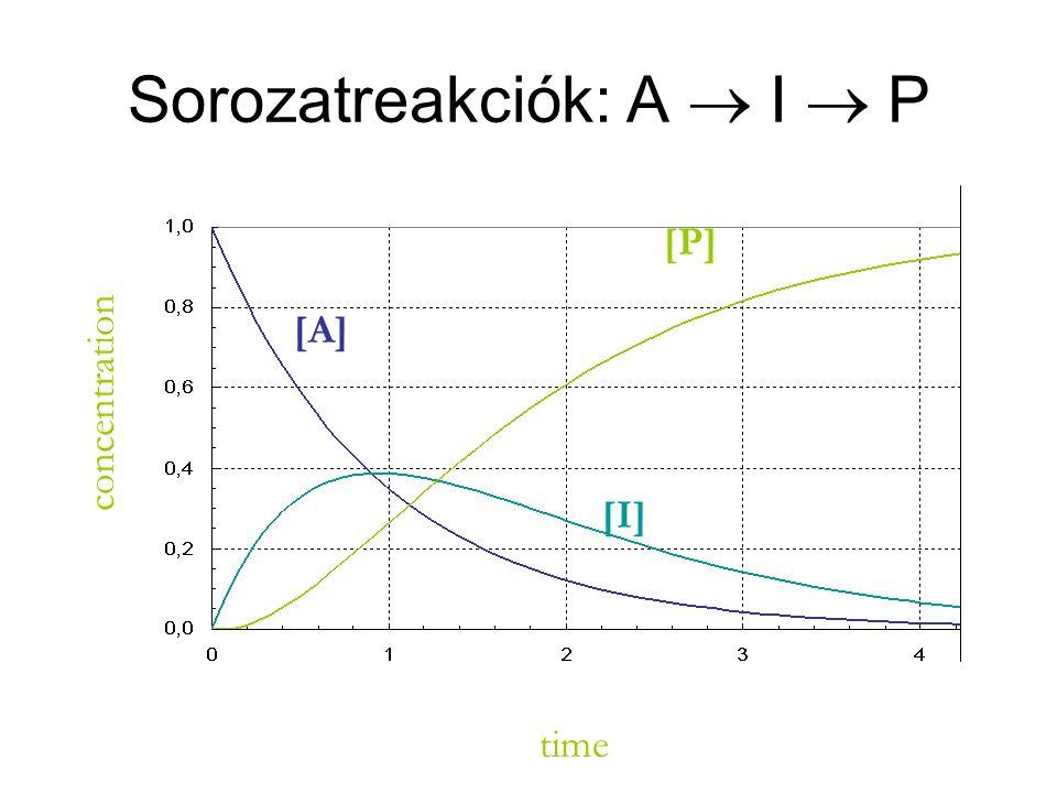 Sorozatreakciók: A  I  P time concentration [A] [P] [I]