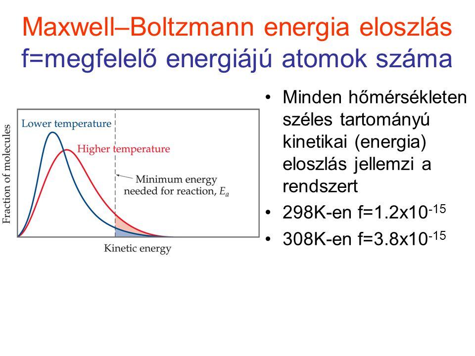 Maxwell–Boltzmann energia eloszlás f=megfelelő energiájú atomok száma Minden hőmérsékleten széles tartományú kinetikai (energia) eloszlás jellemzi a r