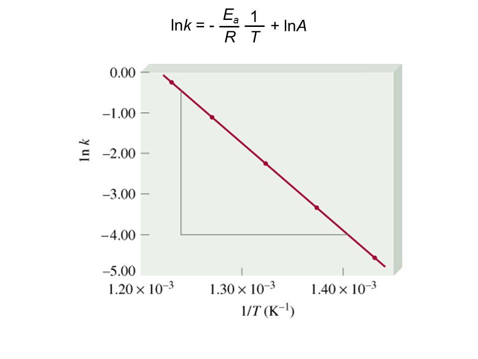 lnk = - EaEa R 1 T + lnA