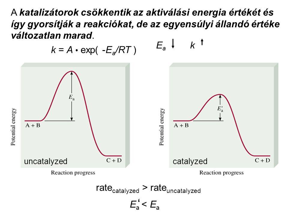 A katalizátorok csökkentik az aktiválási energia értékét és így gyorsítják a reakciókat, de az egyensúlyi állandó értéke változatlan marad. k = A exp(
