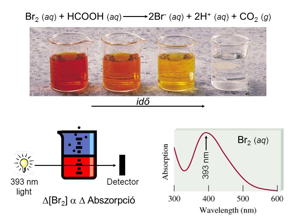Br 2 (aq) + HCOOH (aq) 2Br - (aq) + 2H + (aq) + CO 2 (g) idő 393 nm light Detector  [Br 2 ]   Abszorpció 393 nm Br 2 (aq)