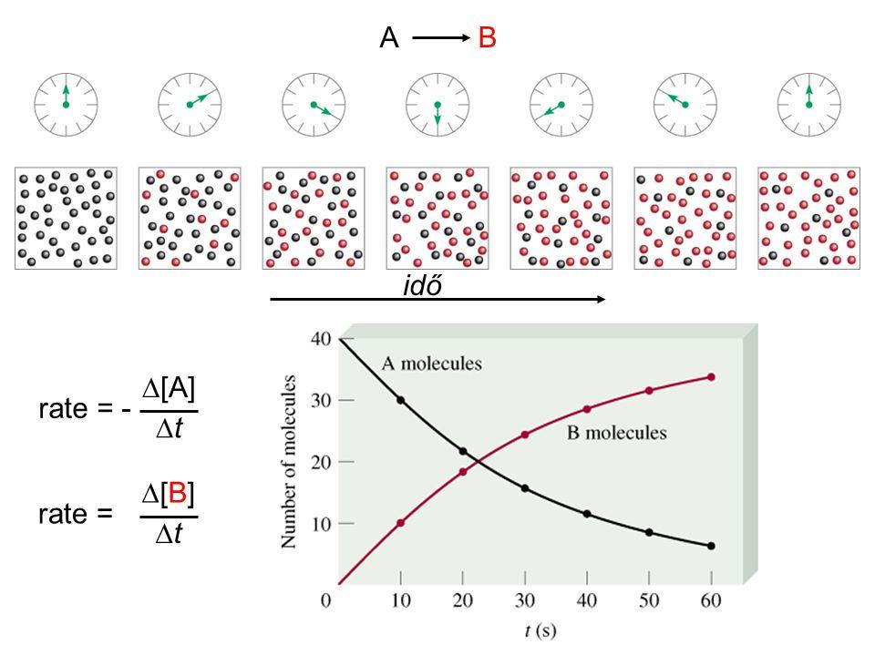 Lassú kezdeti lépés A kísérletesen meghatározott reakció- sebességi egyenlet az alábbi v = k [NO 2 ] 2 CO a reakció lezajlásához szükséges komponens, de nem része a sebességi egyenletnek.