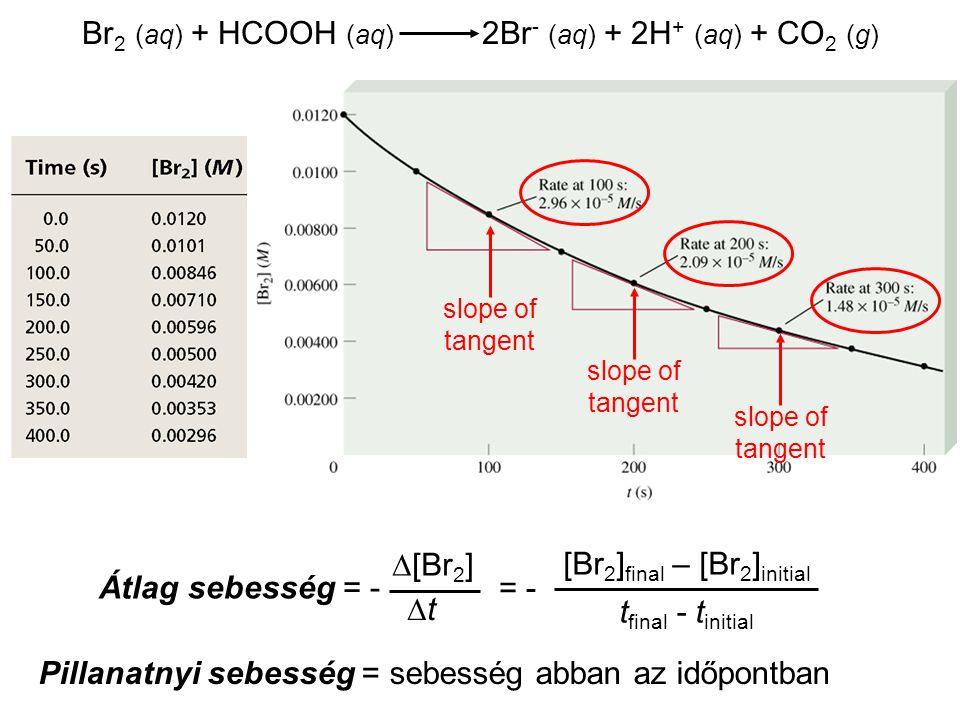 Br 2 (aq) + HCOOH (aq) 2Br - (aq) + 2H + (aq) + CO 2 (g) Átlag sebesség = -  [Br 2 ] tt = - [Br 2 ] final – [Br 2 ] initial t final - t initial slo