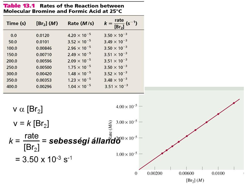 Másodrendű reakciók 2A termék v = -  [A] tt v = k [A] 2 k = v [A] 2 = 1/M s M/sM/s M2M2 =  [A] tt = k [A] 2 - [A] =A koncentrációja bármely t időpontban [A]0 =A koncentrációja t=0 pillanatban 1 [A] = 1 [A] 0 + kt t ½ = t ha [A] = [A] 0 /2 t ½ = 1 k[A] 0