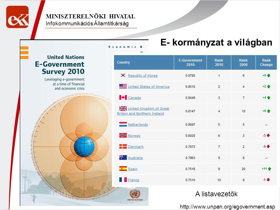 Infokommunikációs Államtitkárság MINISZTERELNÖKI HIVATAL E- kormányzat a világban A listavezetők http://www.unpan.org/egovernment.asp