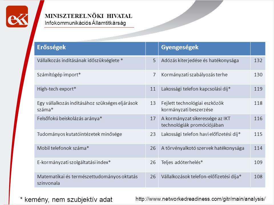 Infokommunikációs Államtitkárság MINISZTERELNÖKI HIVATAL http://www.networkedreadiness.com/gitr/main/analysis/ ErősségekGyengeségek Vállalkozás indítá