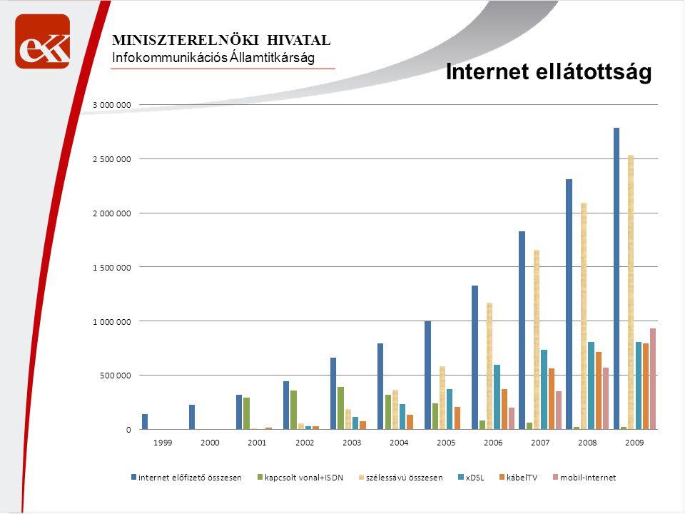 Infokommunikációs Államtitkárság MINISZTERELNÖKI HIVATAL Internet ellátottság