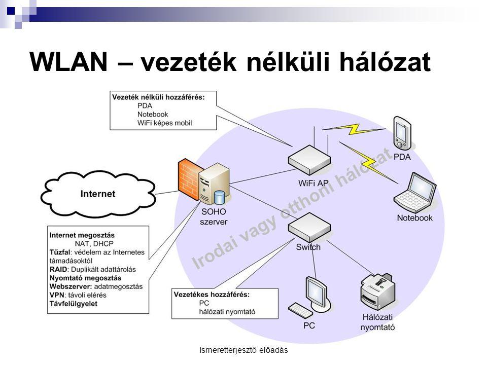 Ismeretterjesztő előadás WLAN – vezeték nélküli hálózat