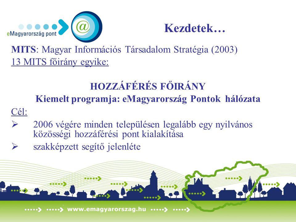 Kezdetek… MITS: Magyar Információs Társadalom Stratégia (2003) 13 MITS főirány egyike: HOZZÁFÉRÉS FŐIRÁNY Kiemelt programja: eMagyarország Pontok háló