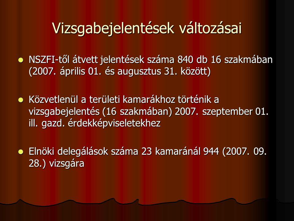 NSZFI-től átvett jelentések száma 840 db 16 szakmában (2007. április 01. és augusztus 31. között) NSZFI-től átvett jelentések száma 840 db 16 szakmába