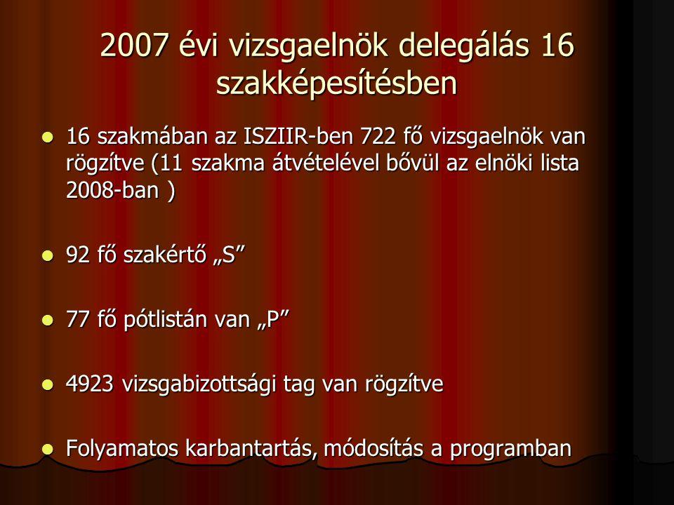 2007 évi vizsgaelnök delegálás 16 szakképesítésben 16 szakmában az ISZIIR-ben 722 fő vizsgaelnök van rögzítve (11 szakma átvételével bővül az elnöki l