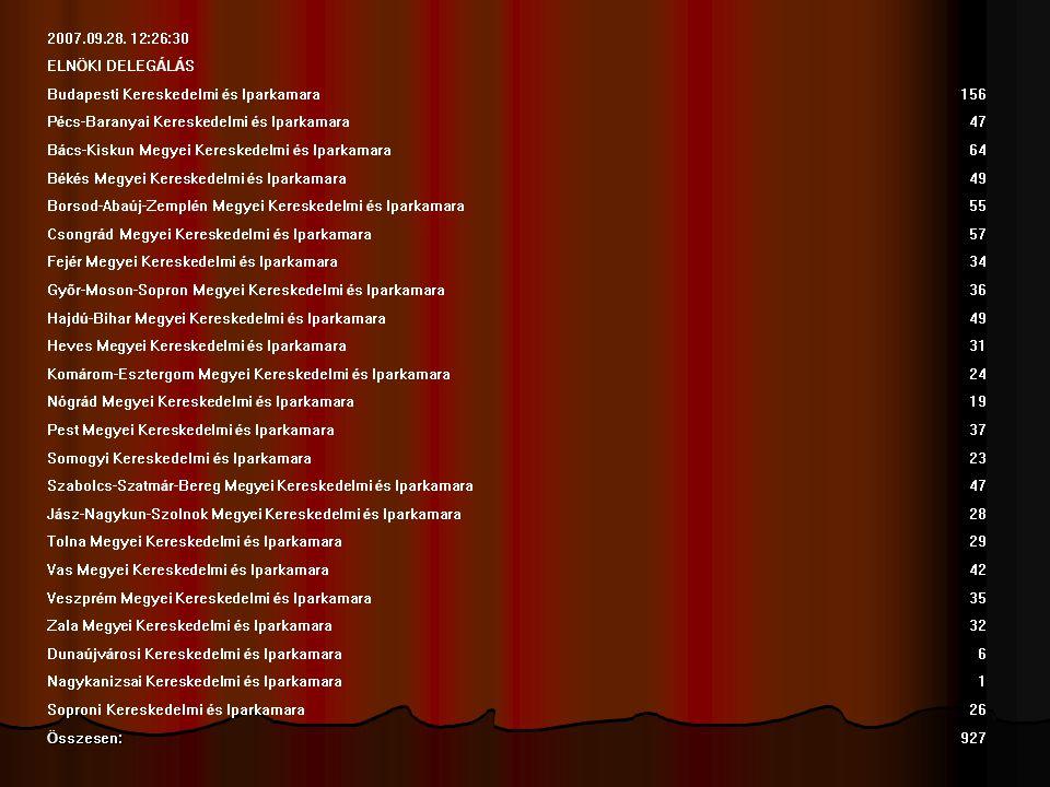 TAGI DELEGÁLÁS Budapesti Kereskedelmi és Iparkamara1821 Pécs-Baranyai Kereskedelmi és Iparkamara469 Bács-Kiskun Megyei Kereskedelmi és Iparkamara516 Békés Megyei Kereskedelmi és Iparkamara378 Borsod-Abaúj-Zemplén Megyei Kereskedelmi és Iparkamara660 Csongrád Megyei Kereskedelmi és Iparkamara532 Fejér Megyei Kereskedelmi és Iparkamara358 Győr-Moson-Sopron Megyei Kereskedelmi és Iparkamara327 Hajdú-Bihar Megyei Kereskedelmi és Iparkamara527 Heves Megyei Kereskedelmi és Iparkamara367 Komárom-Esztergom Megyei Kereskedelmi és Iparkamara303 Nógrád Megyei Kereskedelmi és Iparkamara202 Pest Megyei Kereskedelmi és Iparkamara443 Somogyi Kereskedelmi és Iparkamara237 Szabolcs-Szatmár-Bereg Megyei Kereskedelmi és Iparkamara393 Jász-Nagykun-Szolnok Megyei Kereskedelmi és Iparkamara343 Tolna Megyei Kereskedelmi és Iparkamara295 Vas Megyei Kereskedelmi és Iparkamara265 Veszprém Megyei Kereskedelmi és Iparkamara349 Zala Megyei Kereskedelmi és Iparkamara283 Dunaújvárosi Kereskedelmi és Iparkamara 86 Nagykanizsai Kereskedelmi és Iparkamara 29 Soproni Kereskedelmi és Iparkamara122 Összesen: 9305