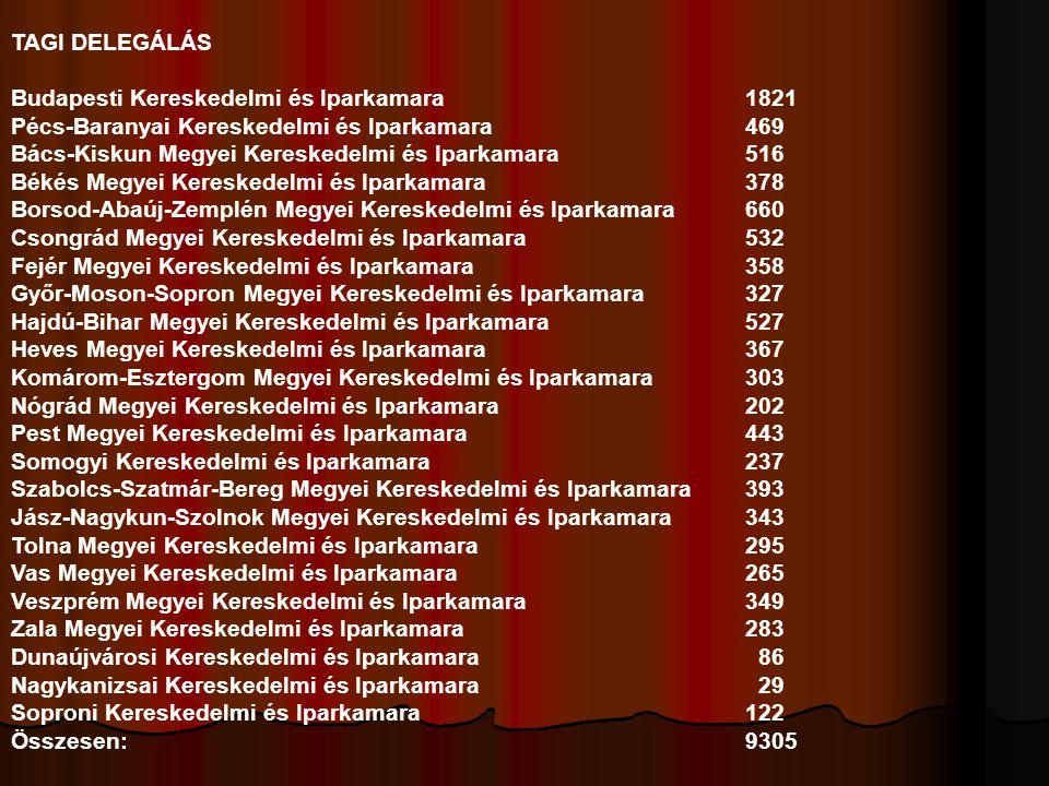 TAGI DELEGÁLÁS Budapesti Kereskedelmi és Iparkamara1821 Pécs-Baranyai Kereskedelmi és Iparkamara469 Bács-Kiskun Megyei Kereskedelmi és Iparkamara516 B