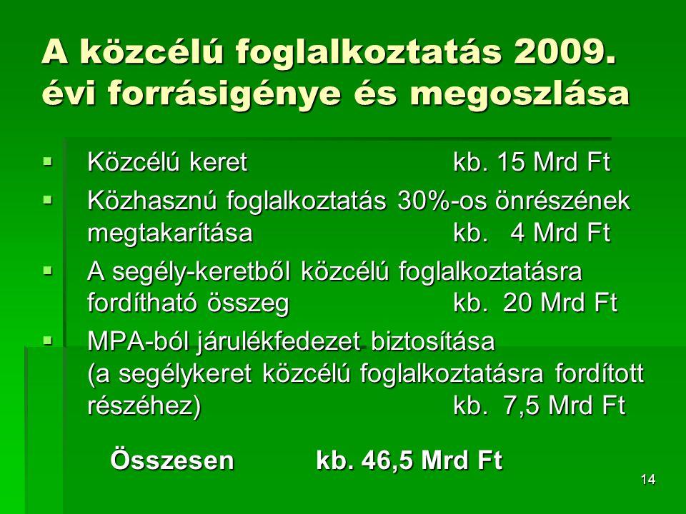 14 A közcélú foglalkoztatás 2009. évi forrásigénye és megoszlása  Közcélú keretkb.