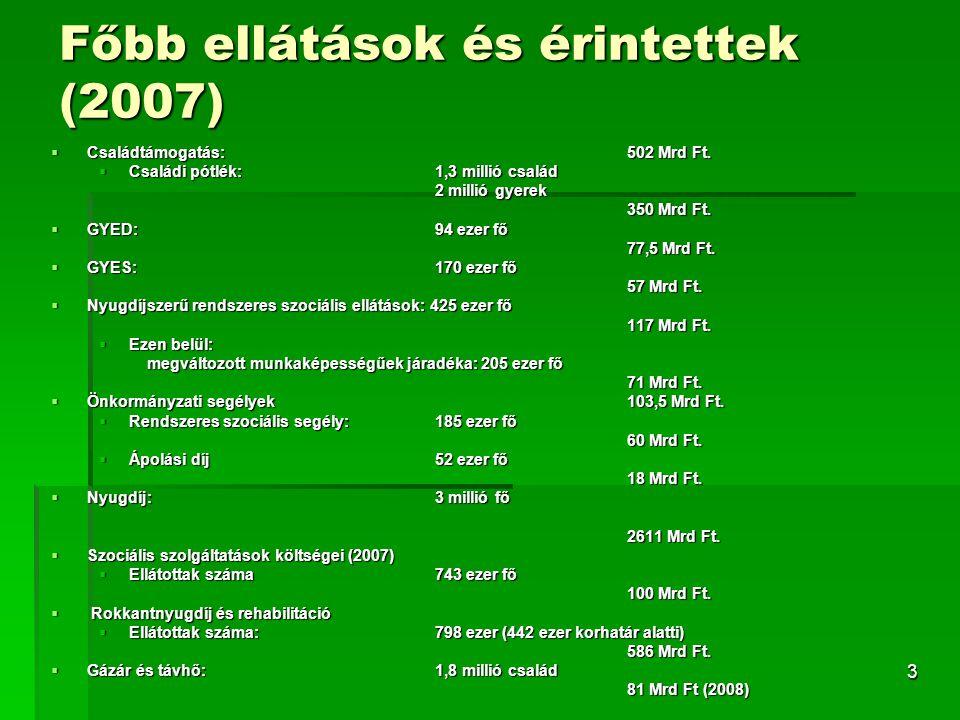 3 Főbb ellátások és érintettek (2007)  Családtámogatás: 502 Mrd Ft.