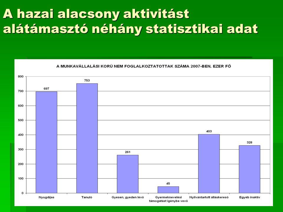 7 A hazai alacsony aktivitást alátámasztó néhány statisztikai adat