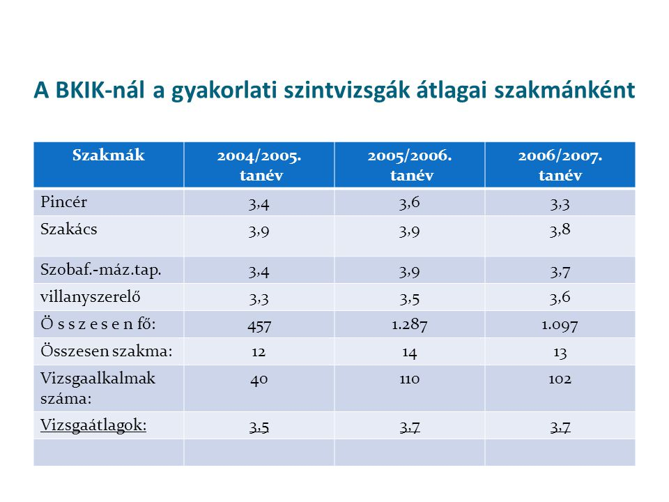 Szakmák 2004/2005.tanév 2005/2006. tanév 2006/2007.